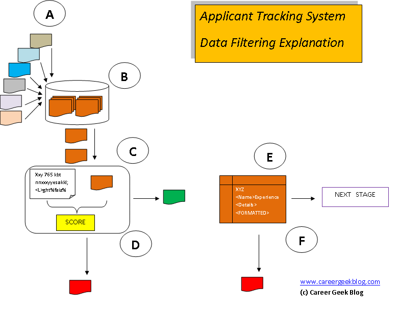 application tracking systems