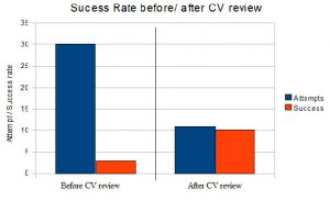 before and after cv review