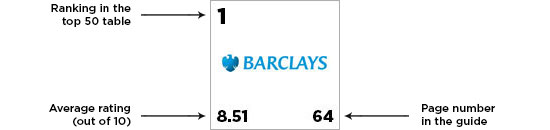barclays internship review