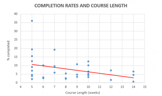 MOOC completion rates