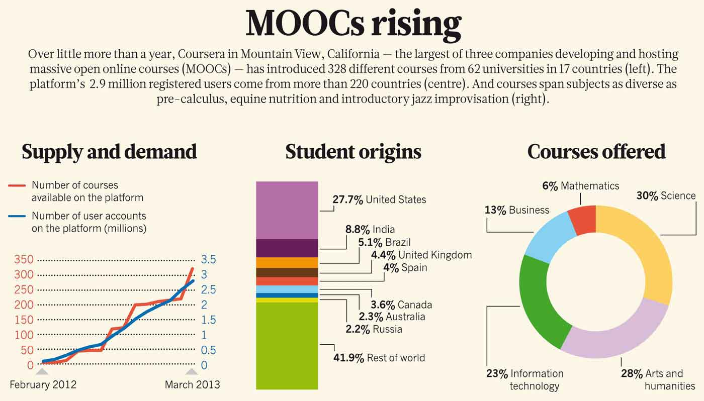 Moocs Data Statisitics Infographics And Challenges To
