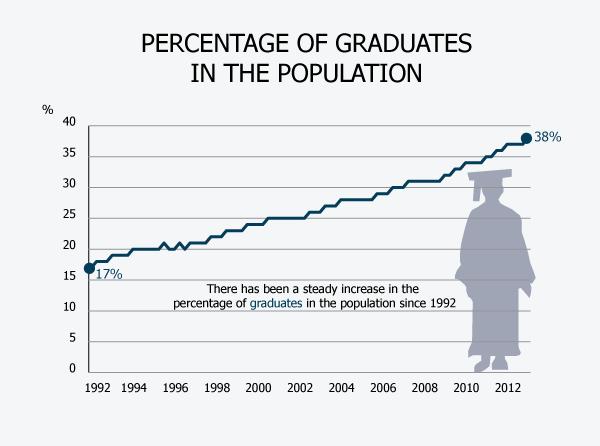 degree-rises