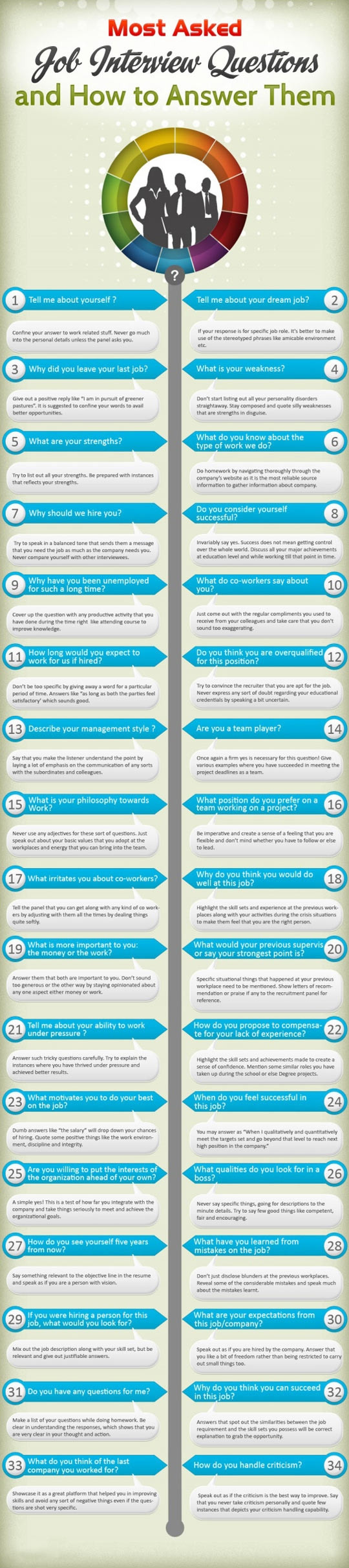most asked job internview questions infographic