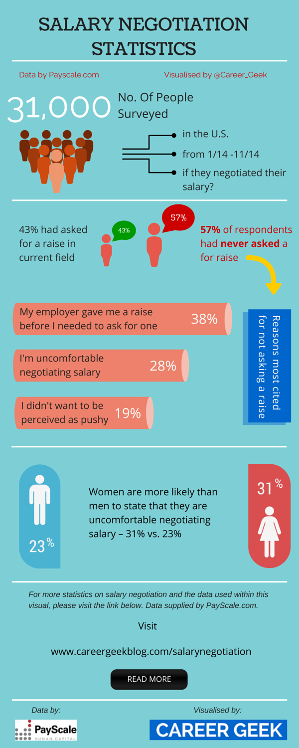 understand salary negotiation by knowing these statistics payscale salary negotiation
