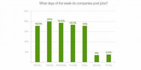 when companies post jobs