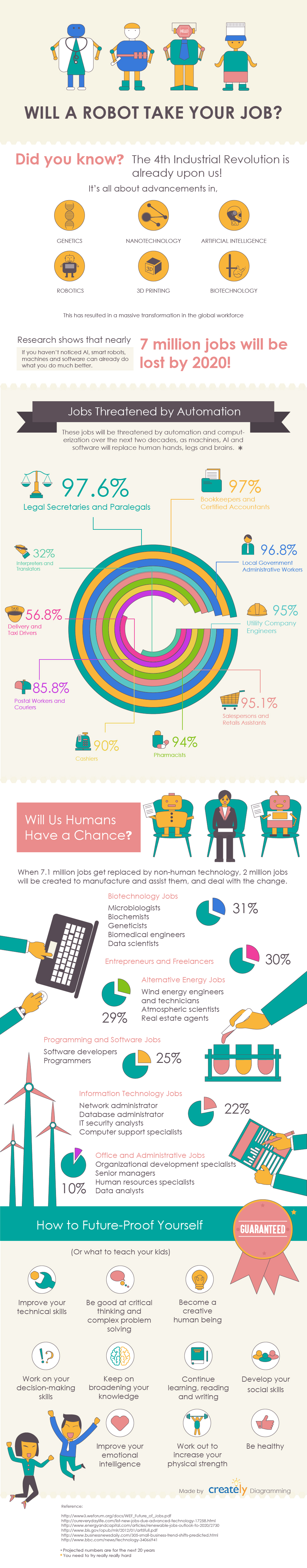 will-a-robot-take-my-job-infographic