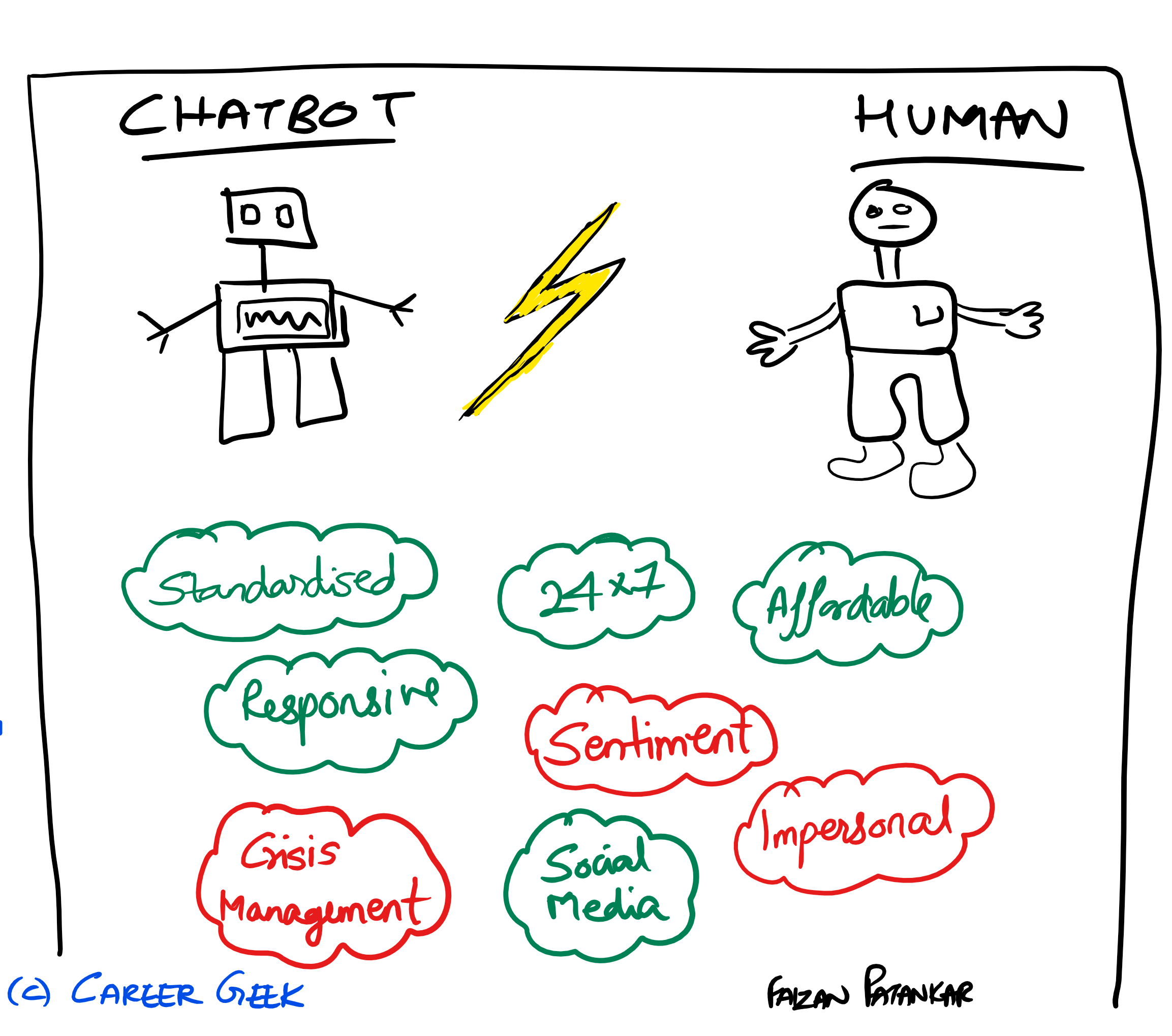 pros and cons of chatbots vs humans