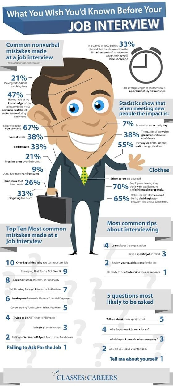 what-hapens-in-job-interview-statistics