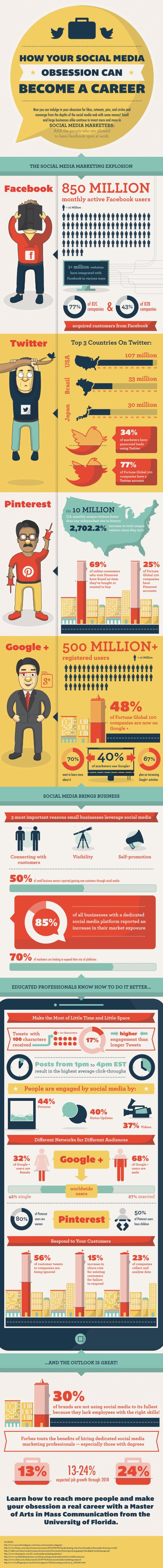 Social Media Career