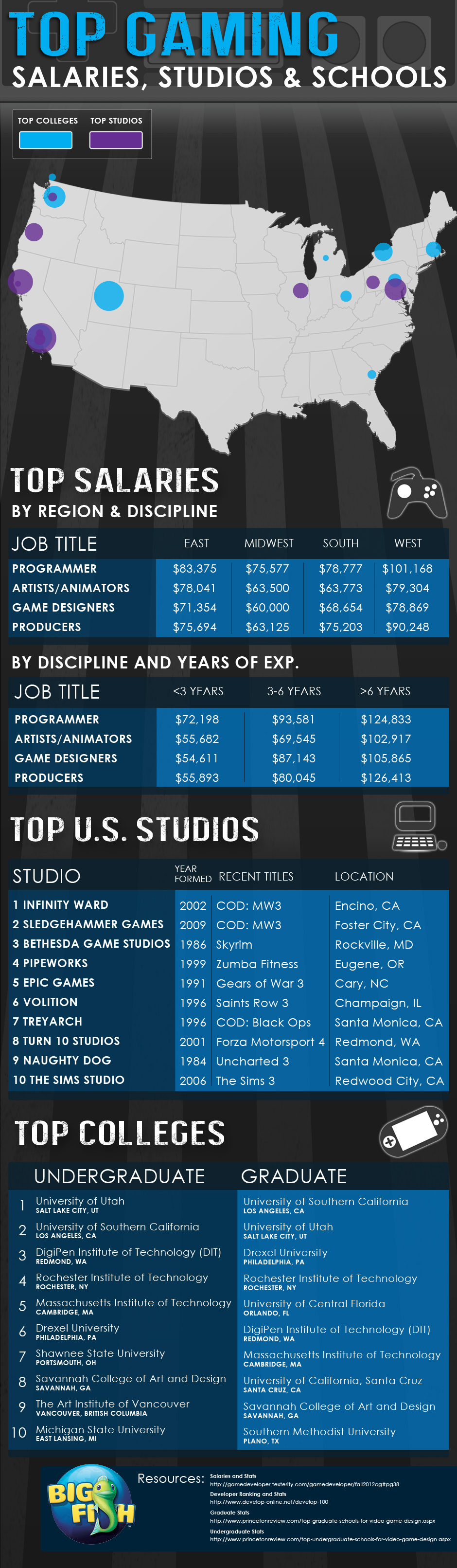 top-gaming-infographic