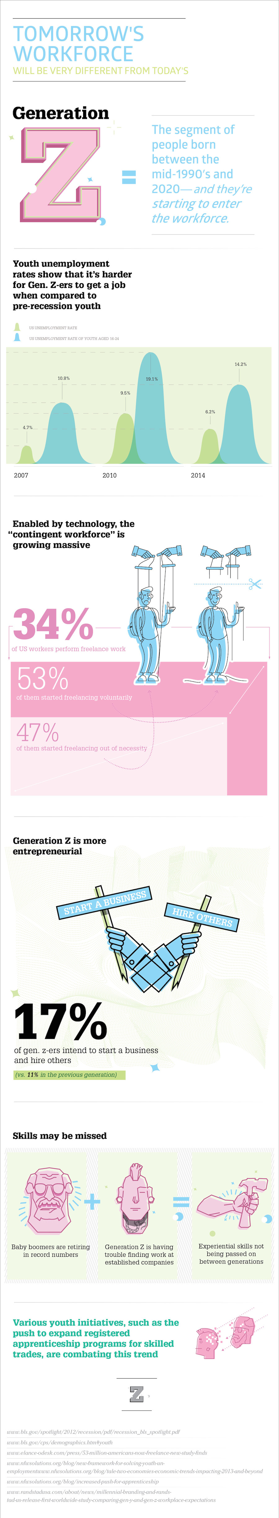 tomorrows workforce infographic