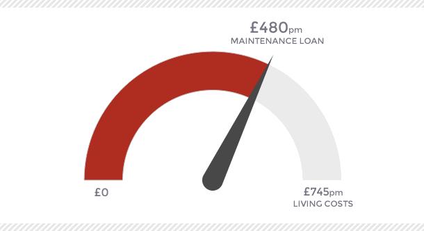 Student finance shortfall