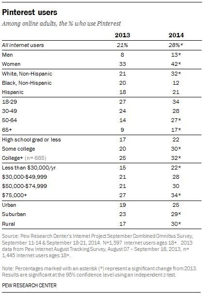 pinterest statistics 2014