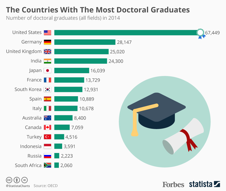 the countries with the most doctoral degree graduates