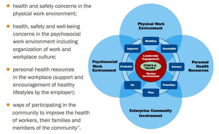 world health organization healthy workplace